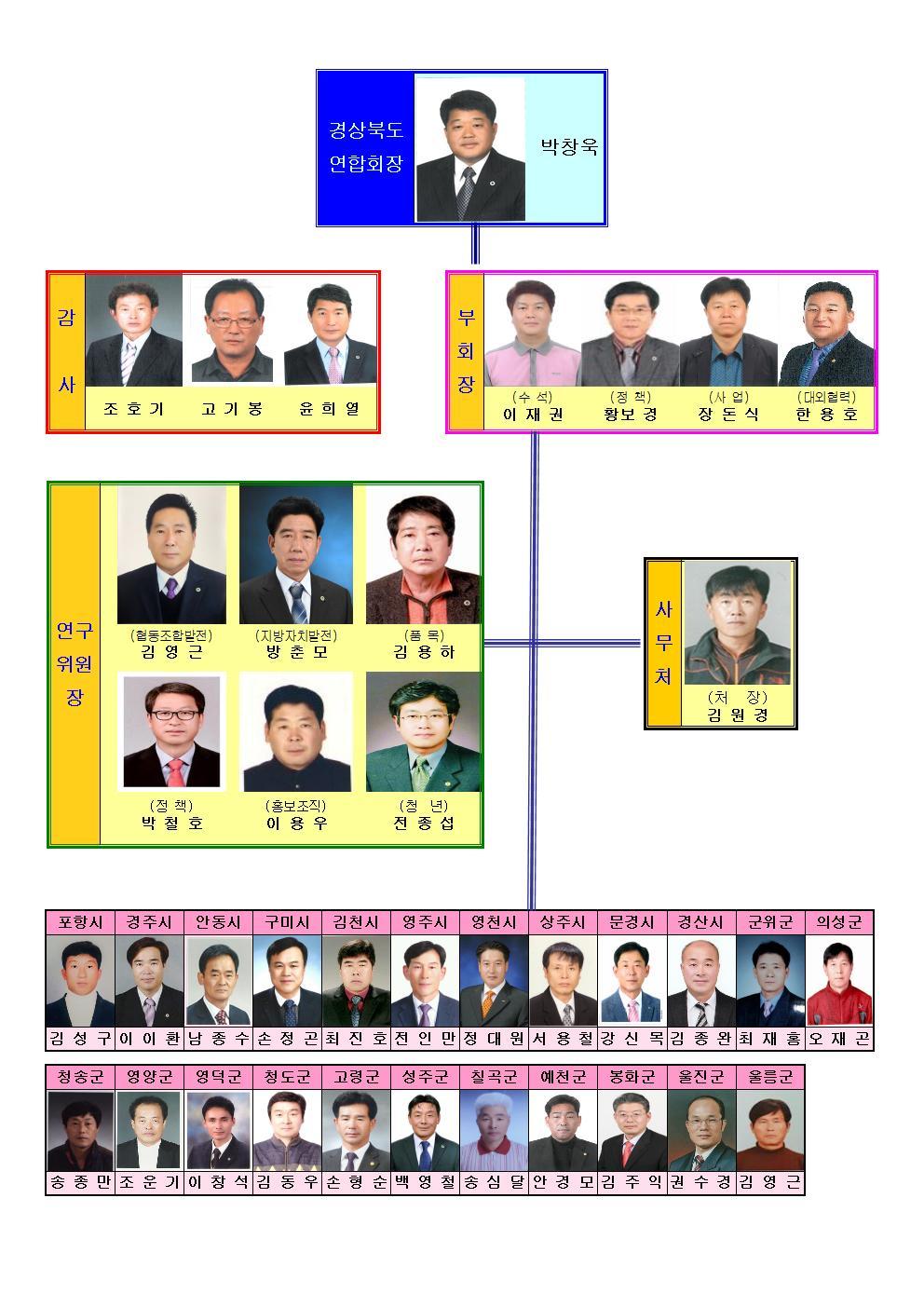 17대 도임원 및 시군회장 조직표001.jpg