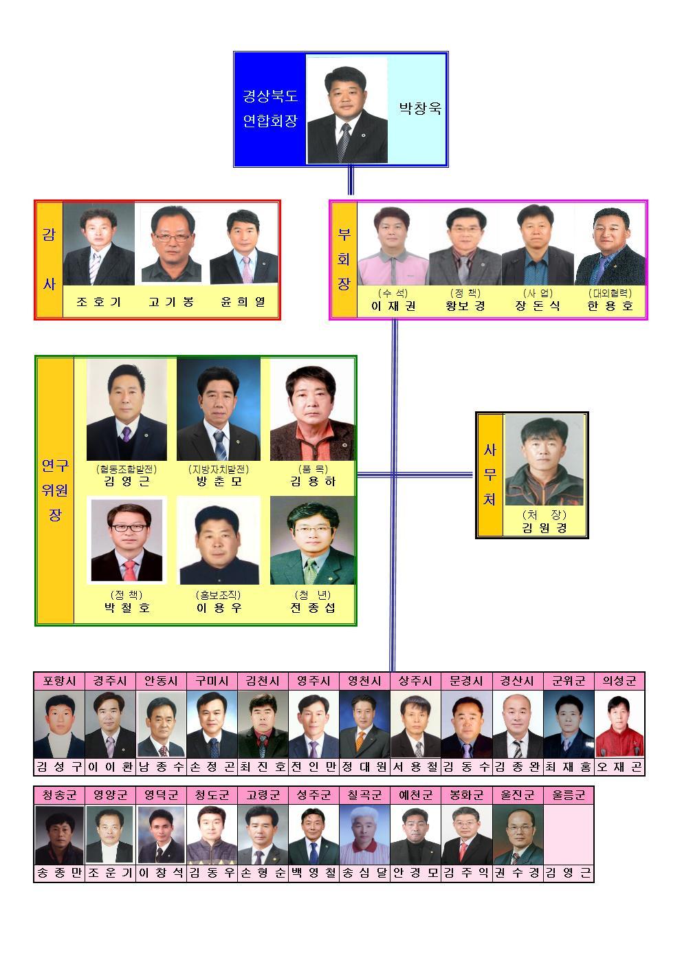 도임원 및 시군회장 조직도001001.jpg